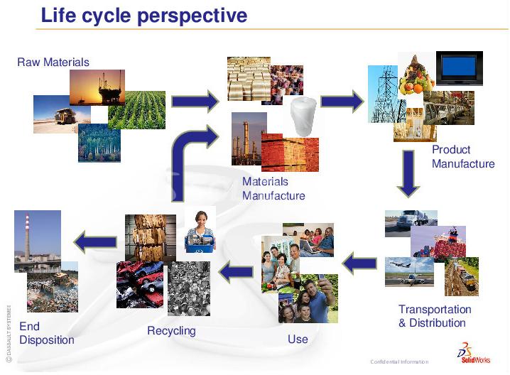Evaluación del ciclo de vida del producto
