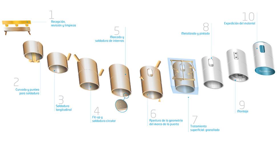 Procesos de creación de torres eólicas