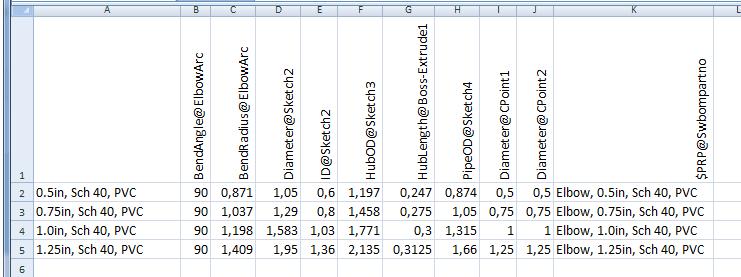 configuraciones y valores de pieza