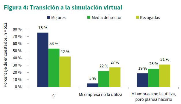 Por qué usar simulación virtual