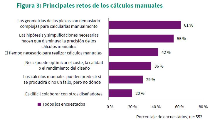 retos de los calculos manuales de simulación