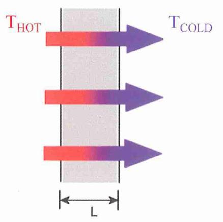 conducción del calor simulation